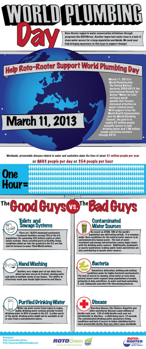 Roto-Rooter Infograph: World Plumbing Day